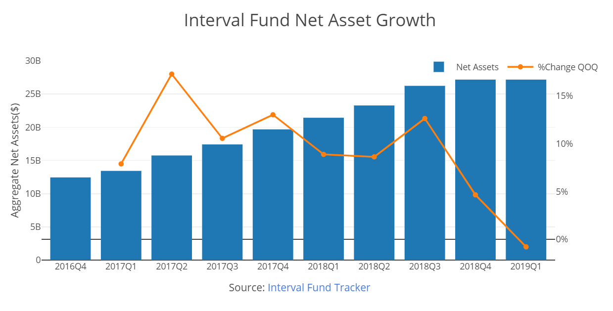 Interval Fund Tracker 2019 Q1