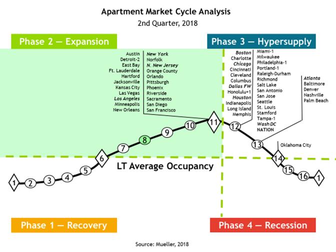 Dr  Glenn Mueller's 2Q Real Estate Cycle Monitor