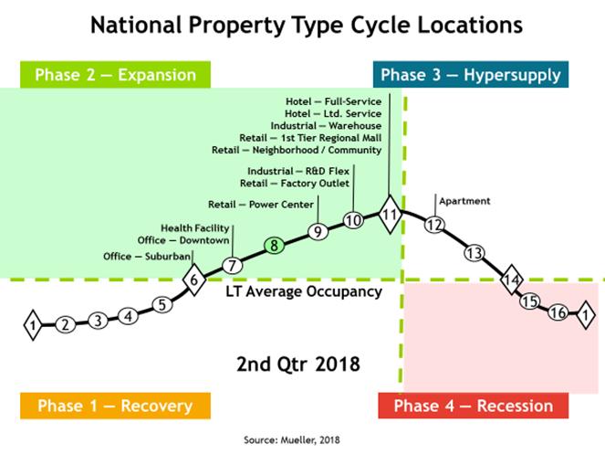 Dr Glenn Mueller S 2q Real Estate Cycle Monitor